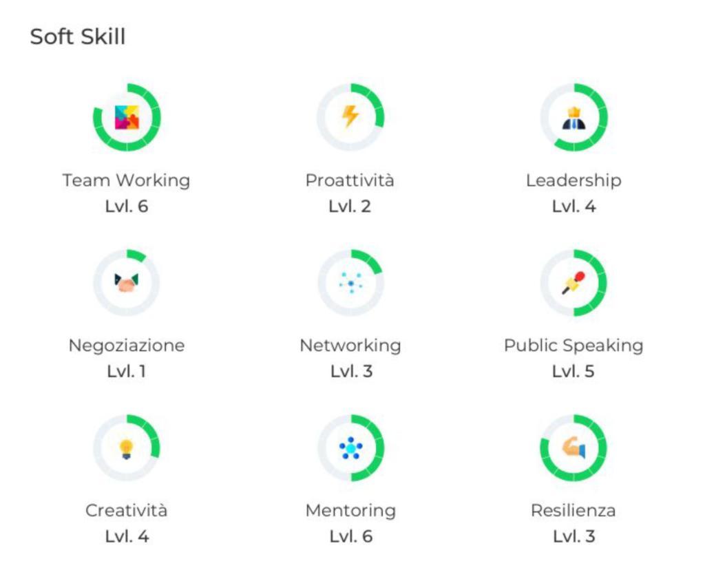 soft skill certificabili su start2impact