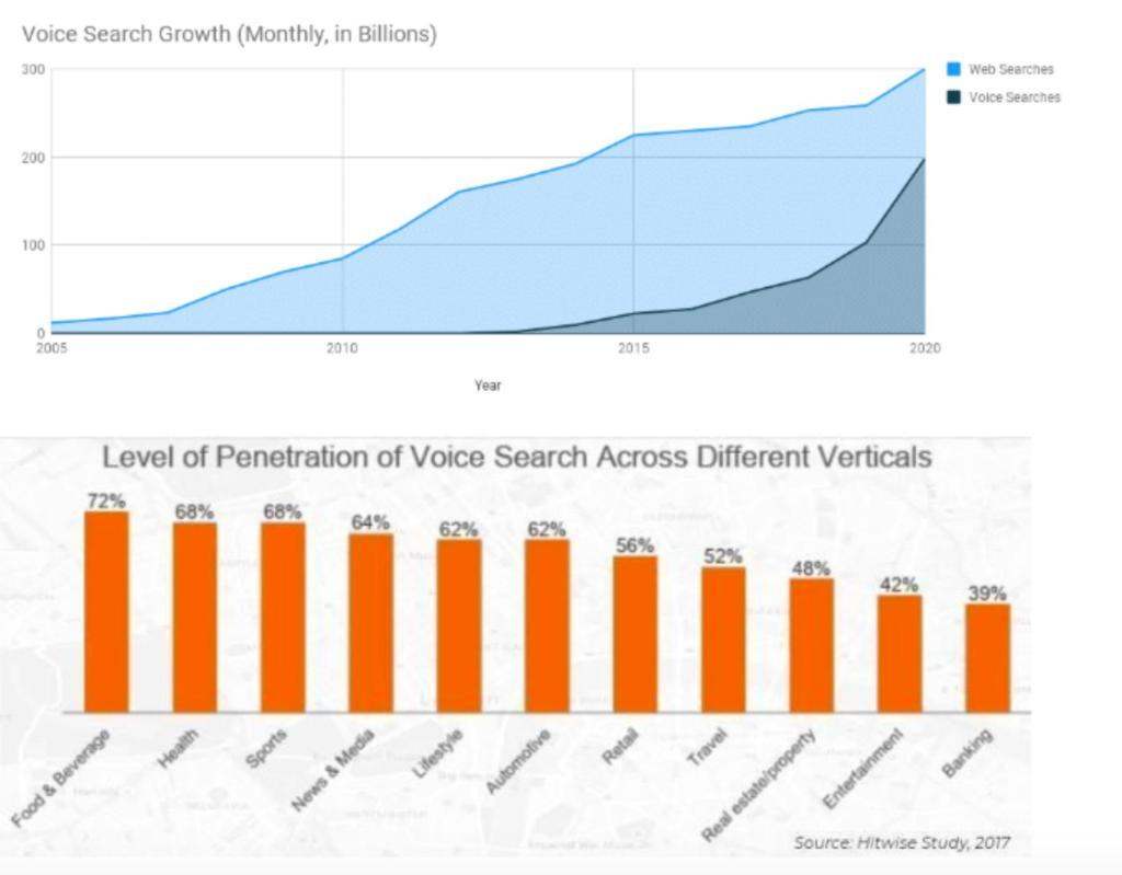 crescita ricerche vocali