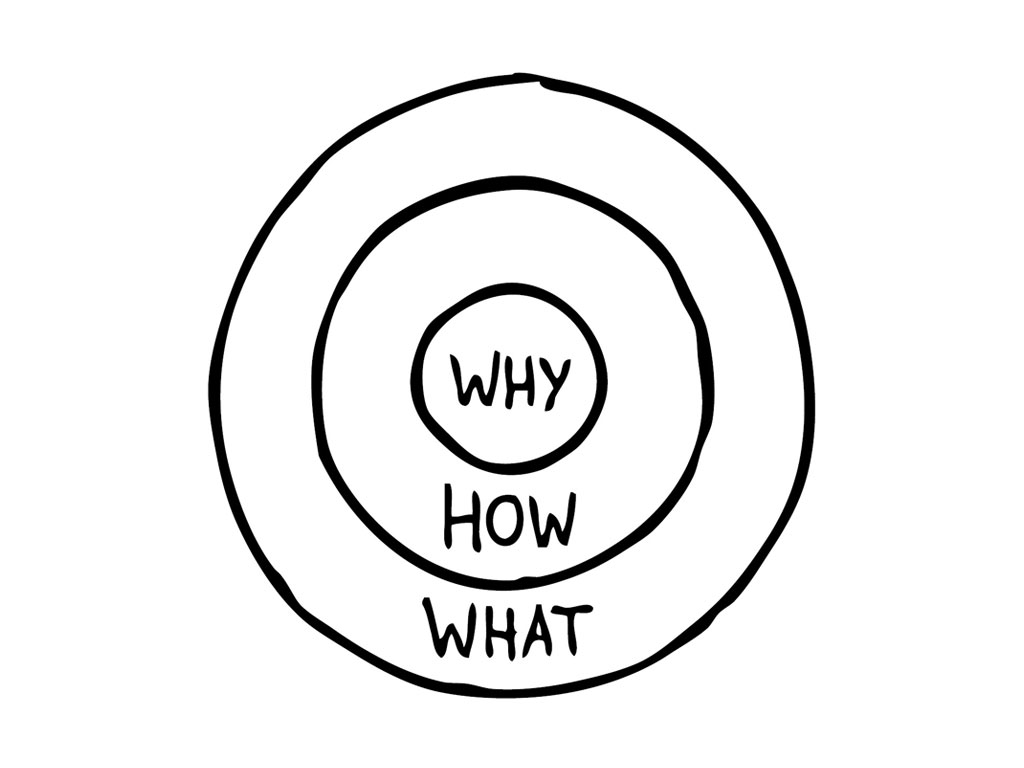 Golden Circle di Simon Sinek