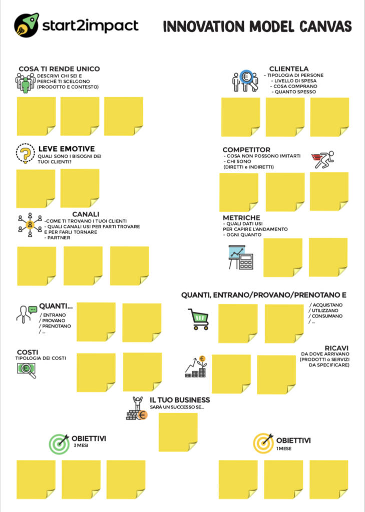 innovation model canvas