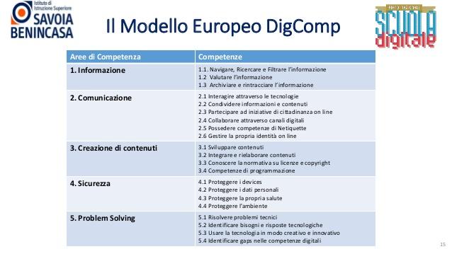 modello europeo digcomp