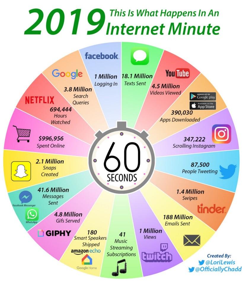 Dati internet per minuto