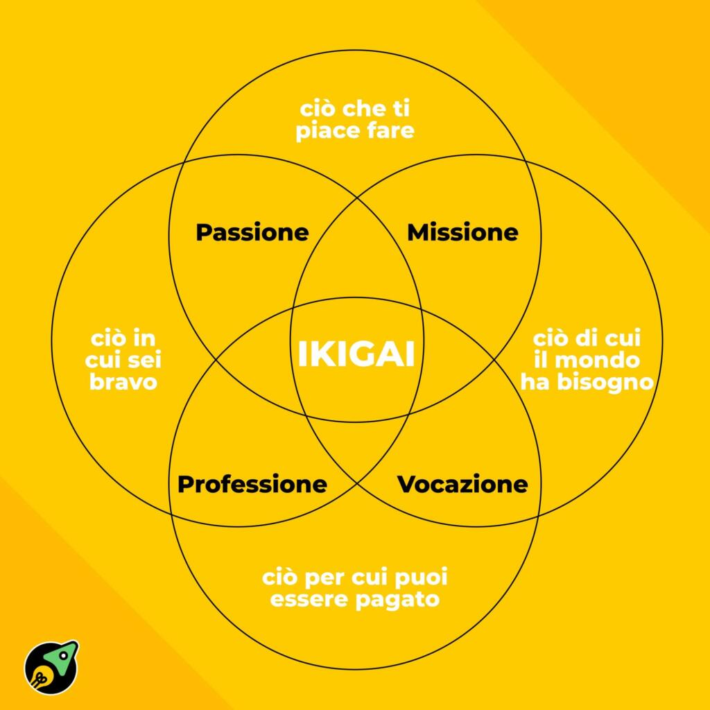 ikigai trovare la propria vocazione